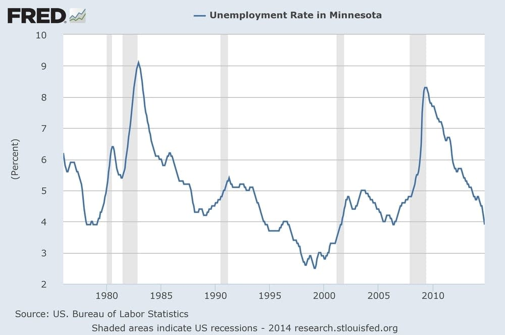 Graphic: Unemployment rate