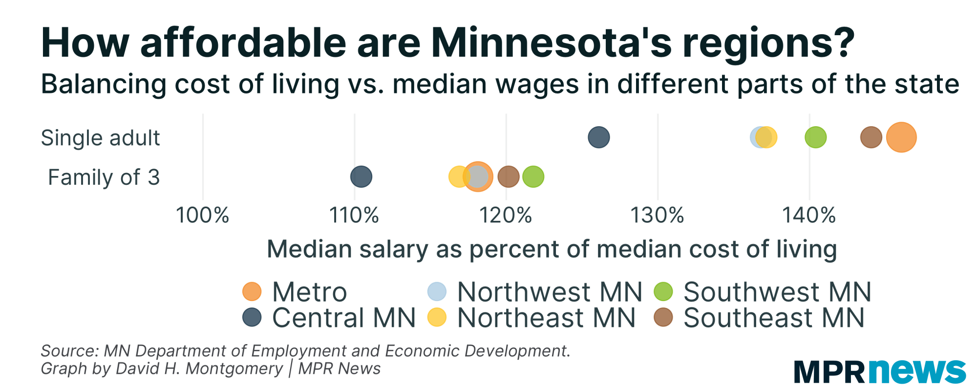 Graphic How affordable are Minnesotas regions
