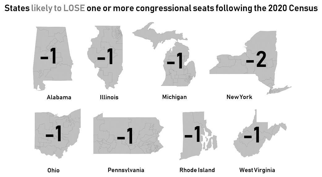 states lose seats