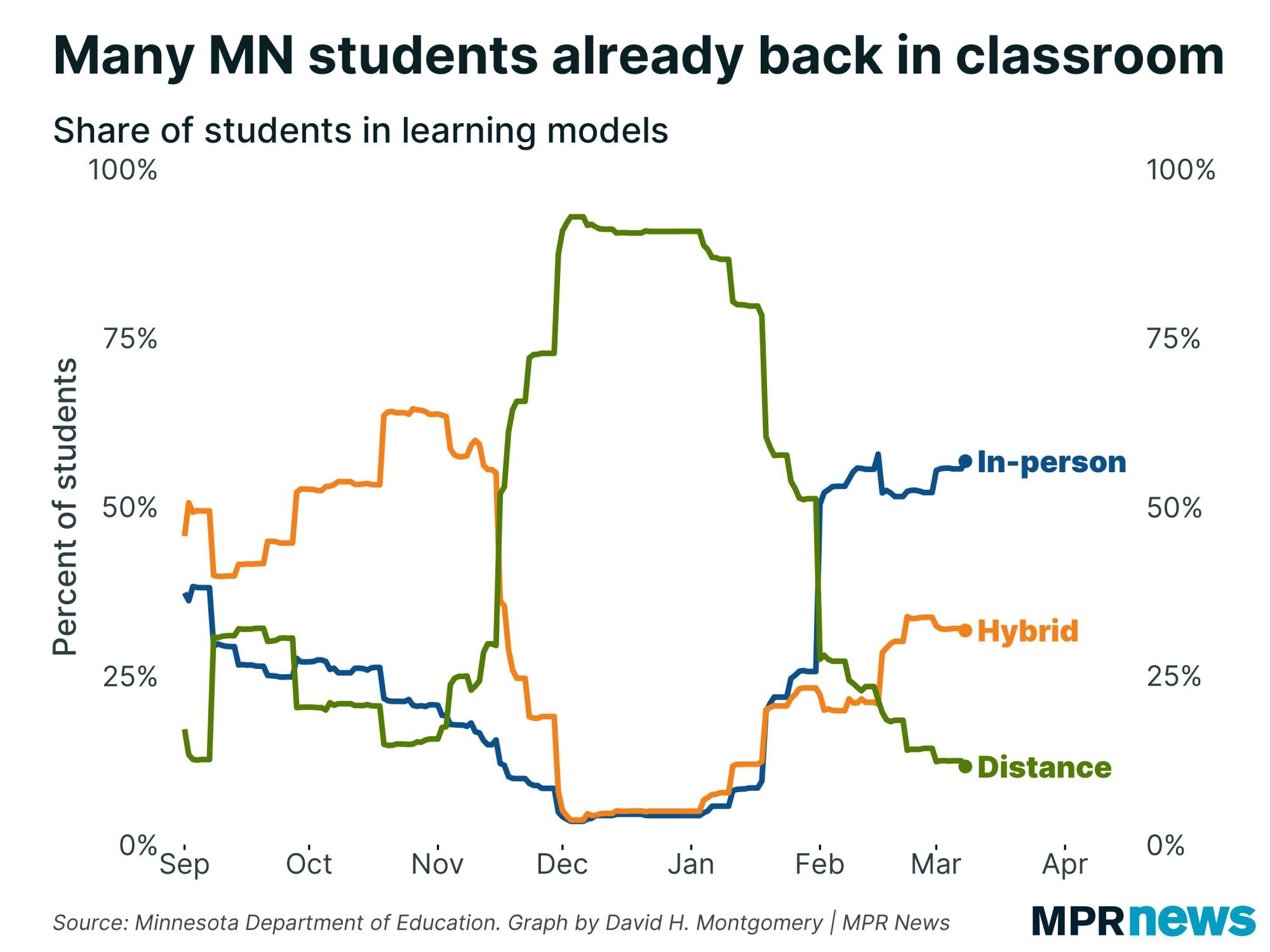 Many Minnesota students already back in classrooms