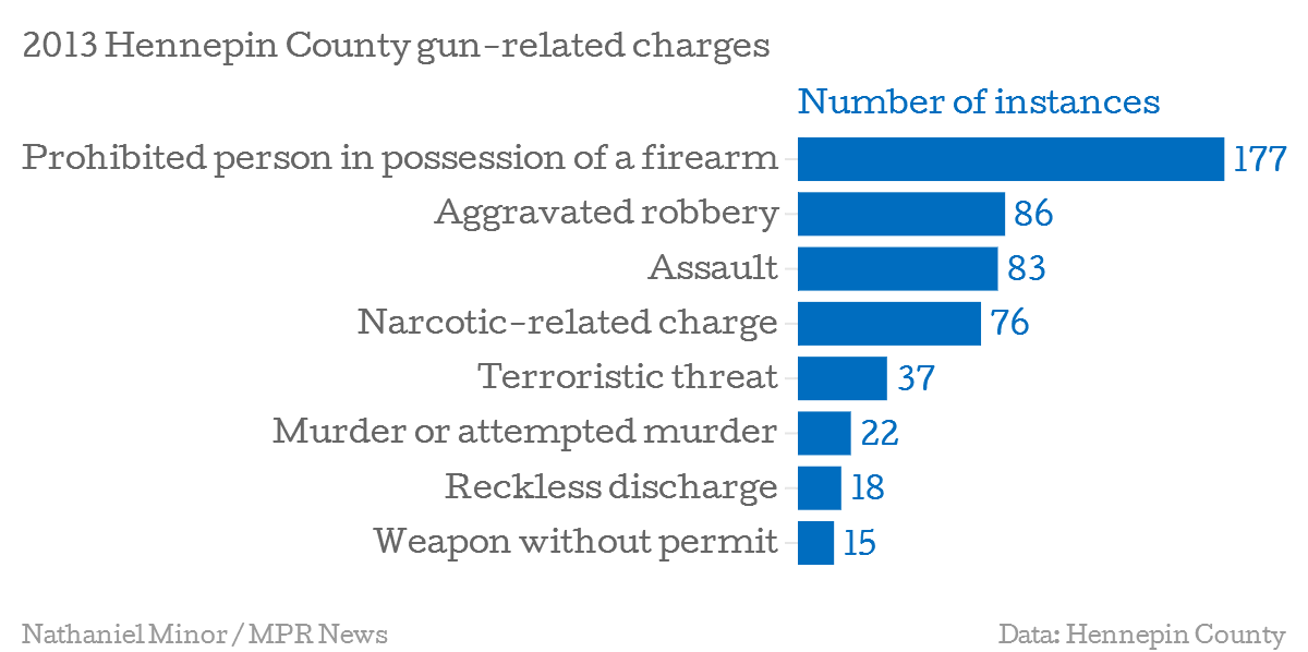 Henn. Co gun-related charges, by type