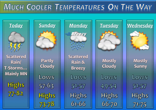 Cooler temperatures