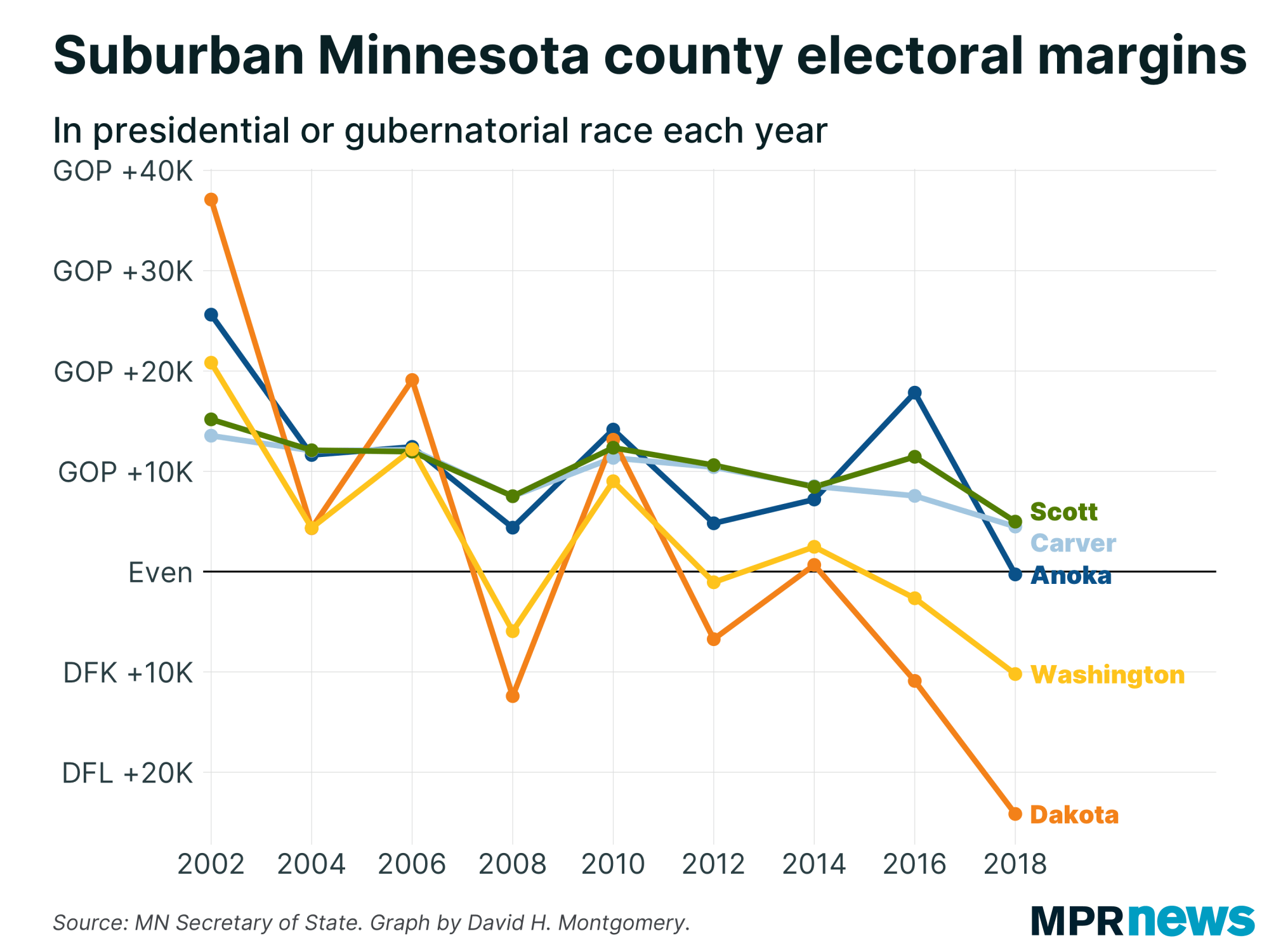 Combined victory margins 2002-2018 in Twin Cities suburban counties