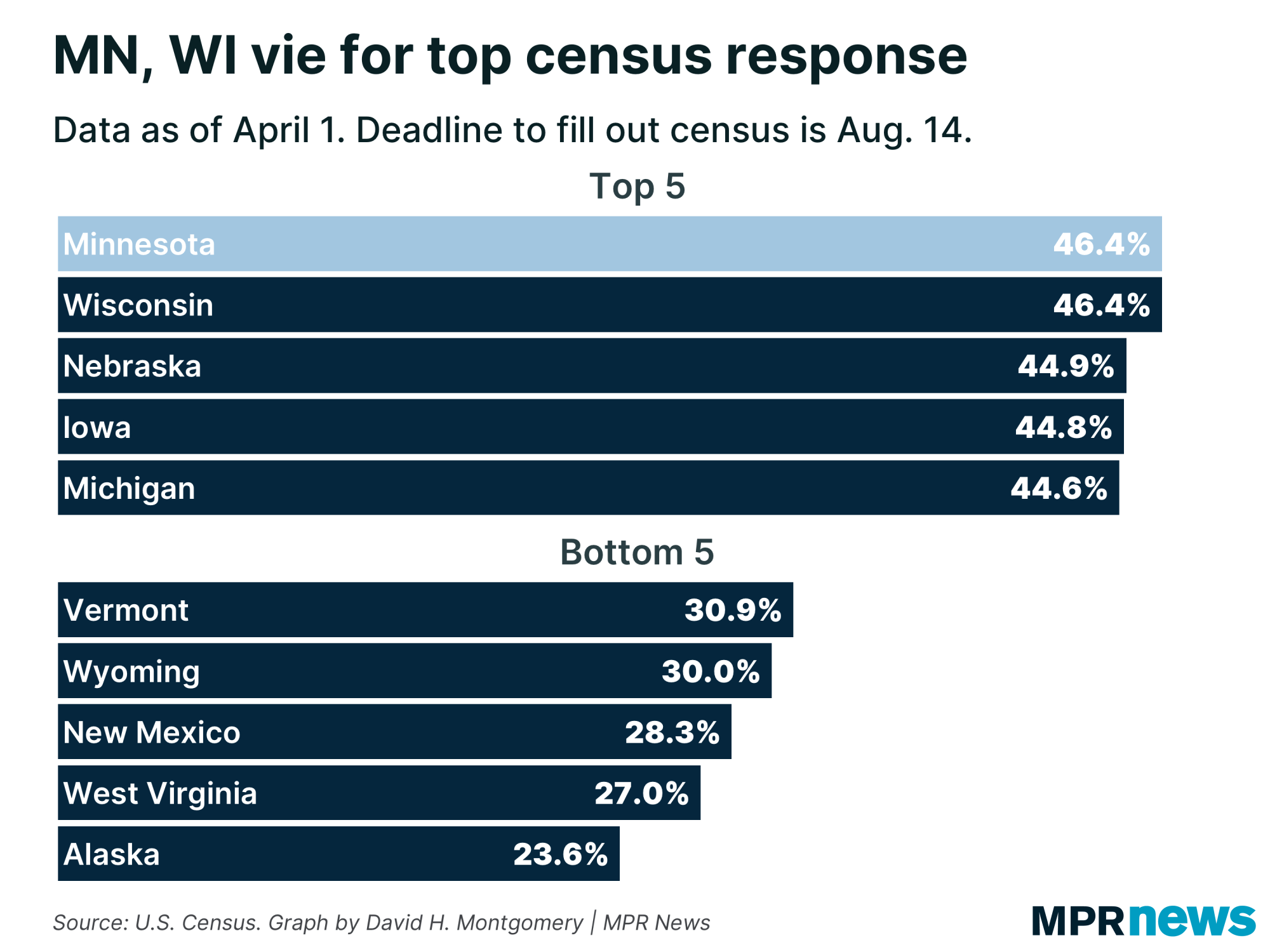 Census response rate by state. Minnesota's tied for first as of April 1.