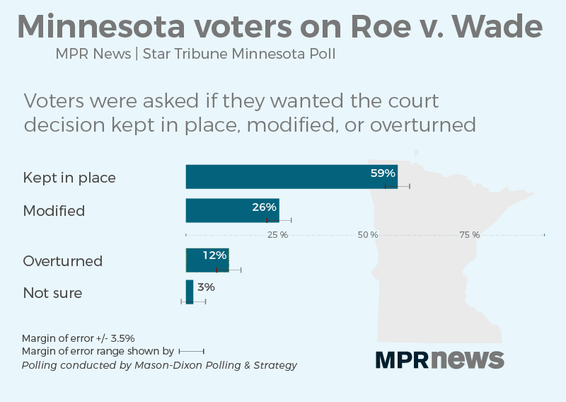 Minnesota voters weigh in on Roe v. Wade