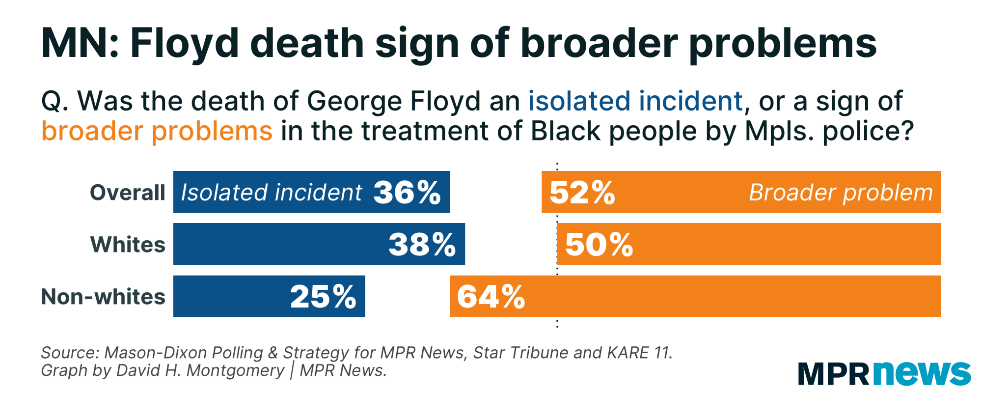 52% of Minnesotans see George Floyd's death as a sign of broader problems