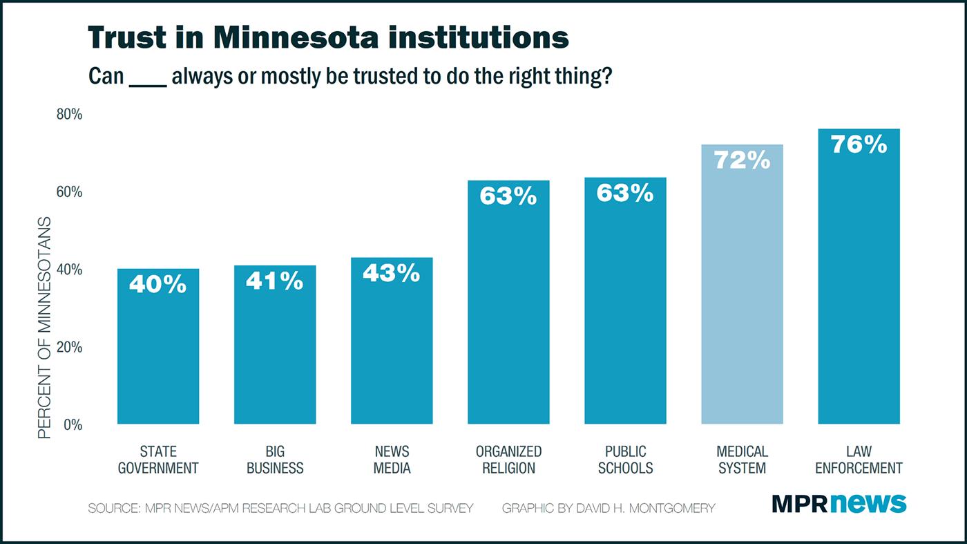 Trust in institutions