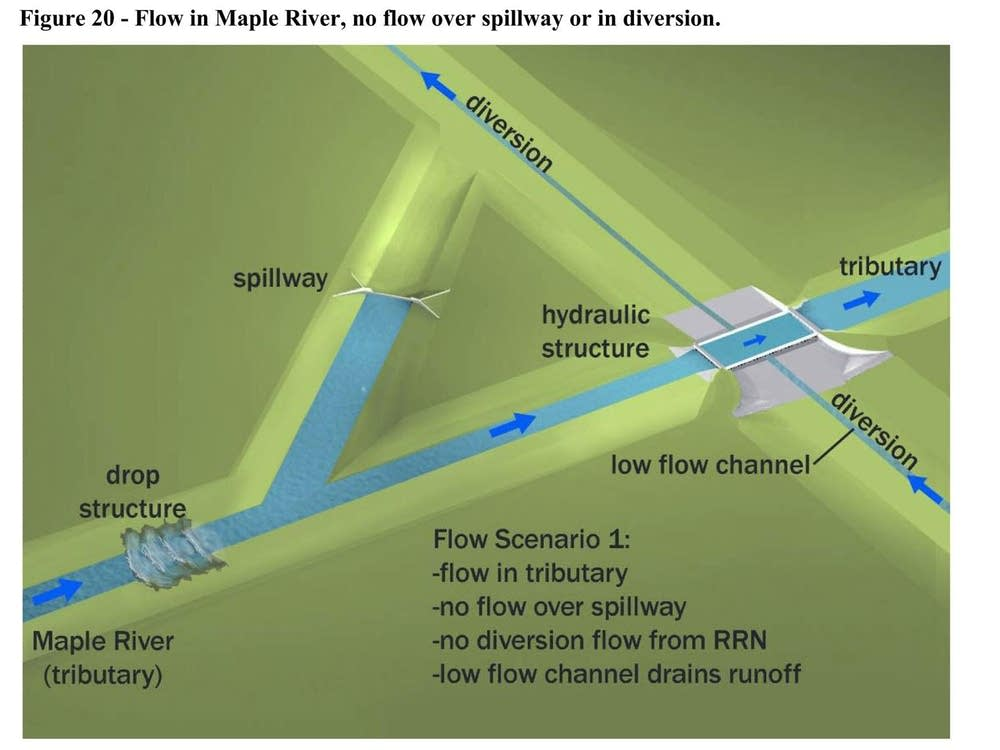 Tributary flows across diversion