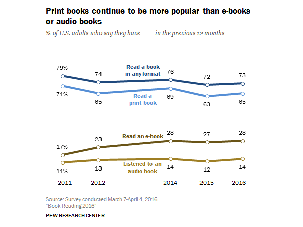 A Pew study on America's reading habits