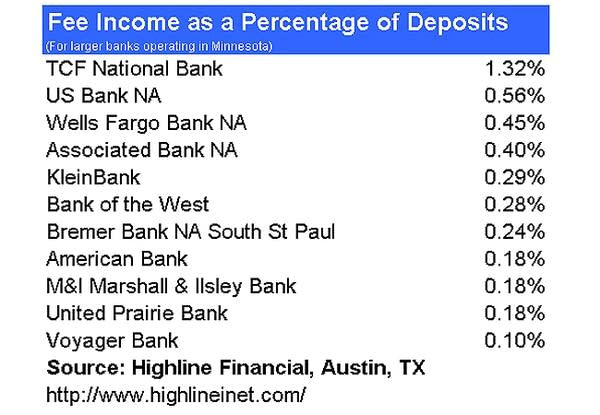 Fee income is important to banks