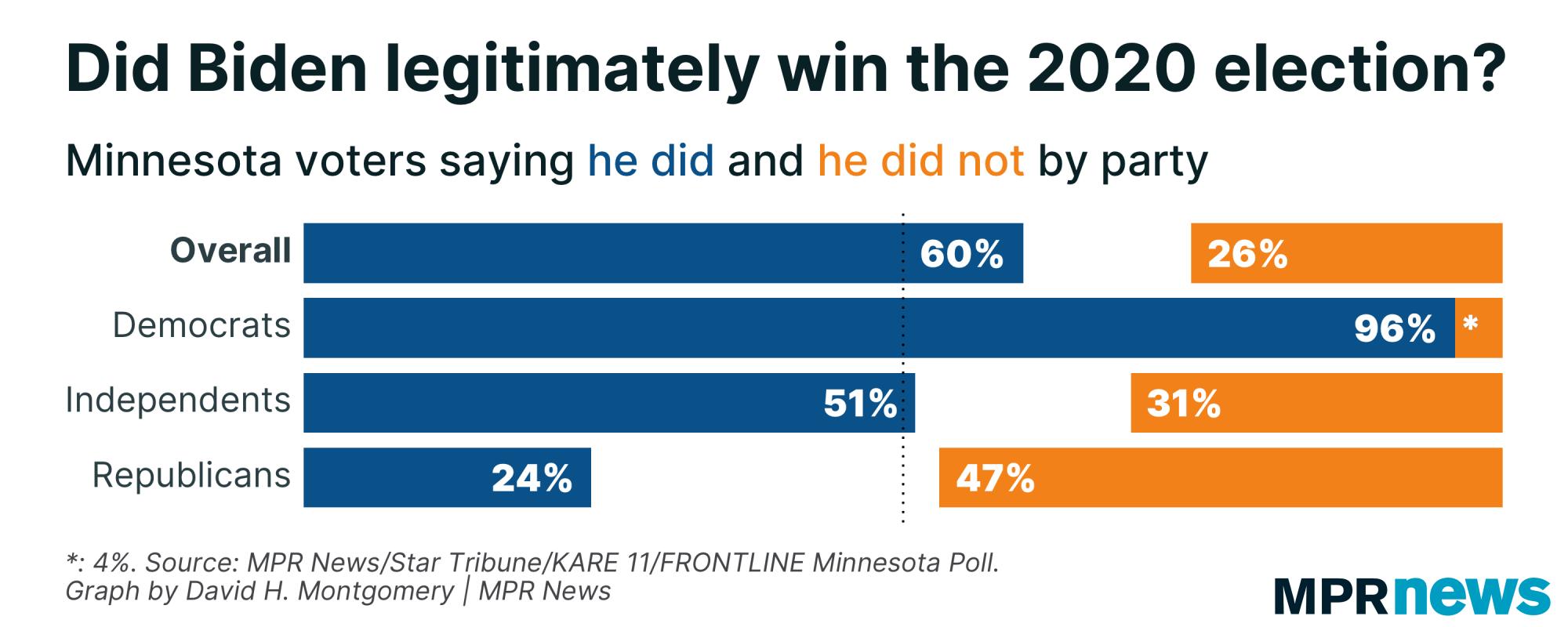 Graph of views on legitimacy of Biden's win