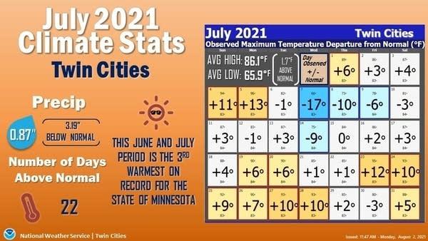 July weather statistics