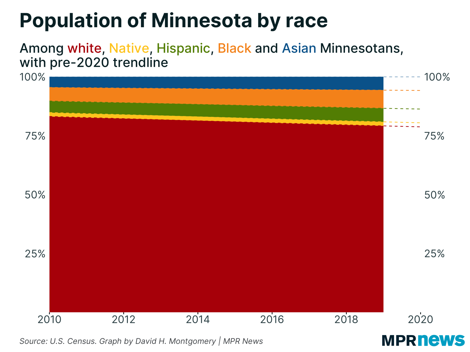 A graphic showing Minnesota's population by race.