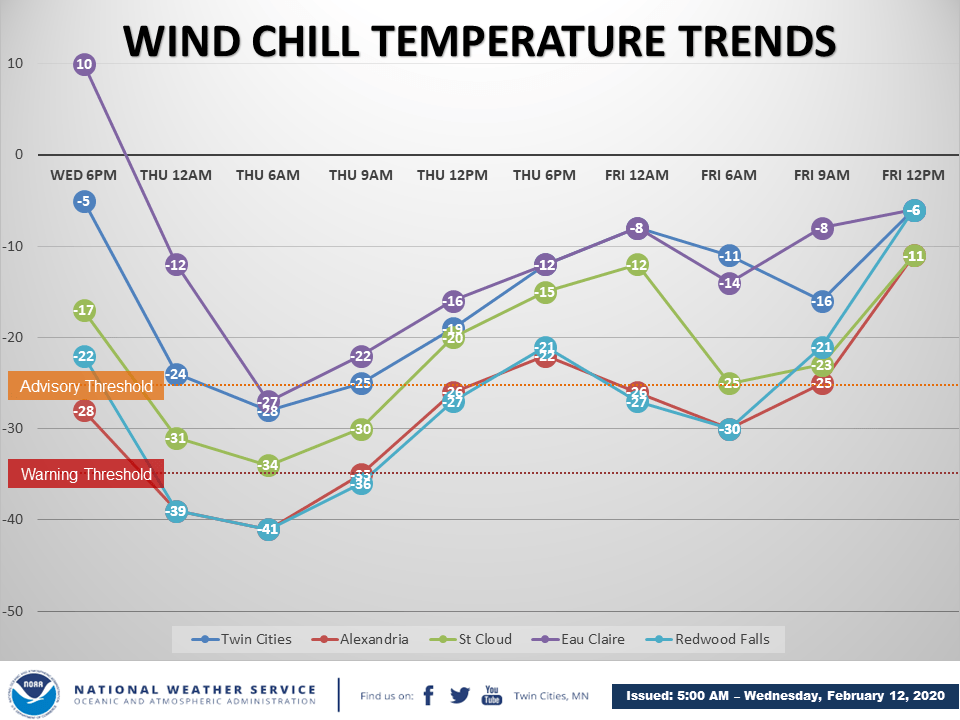Wind chill forecast