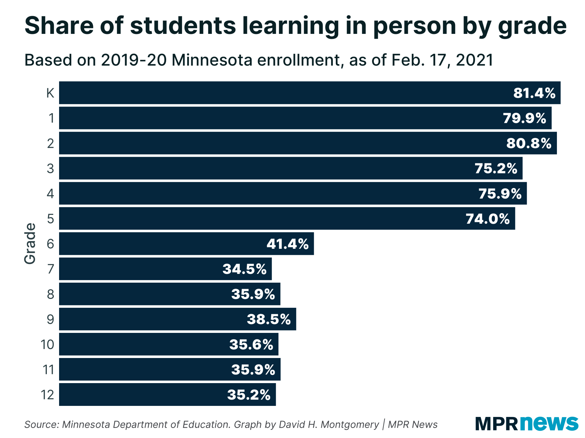 Share of Minnesota students learning in person by grade