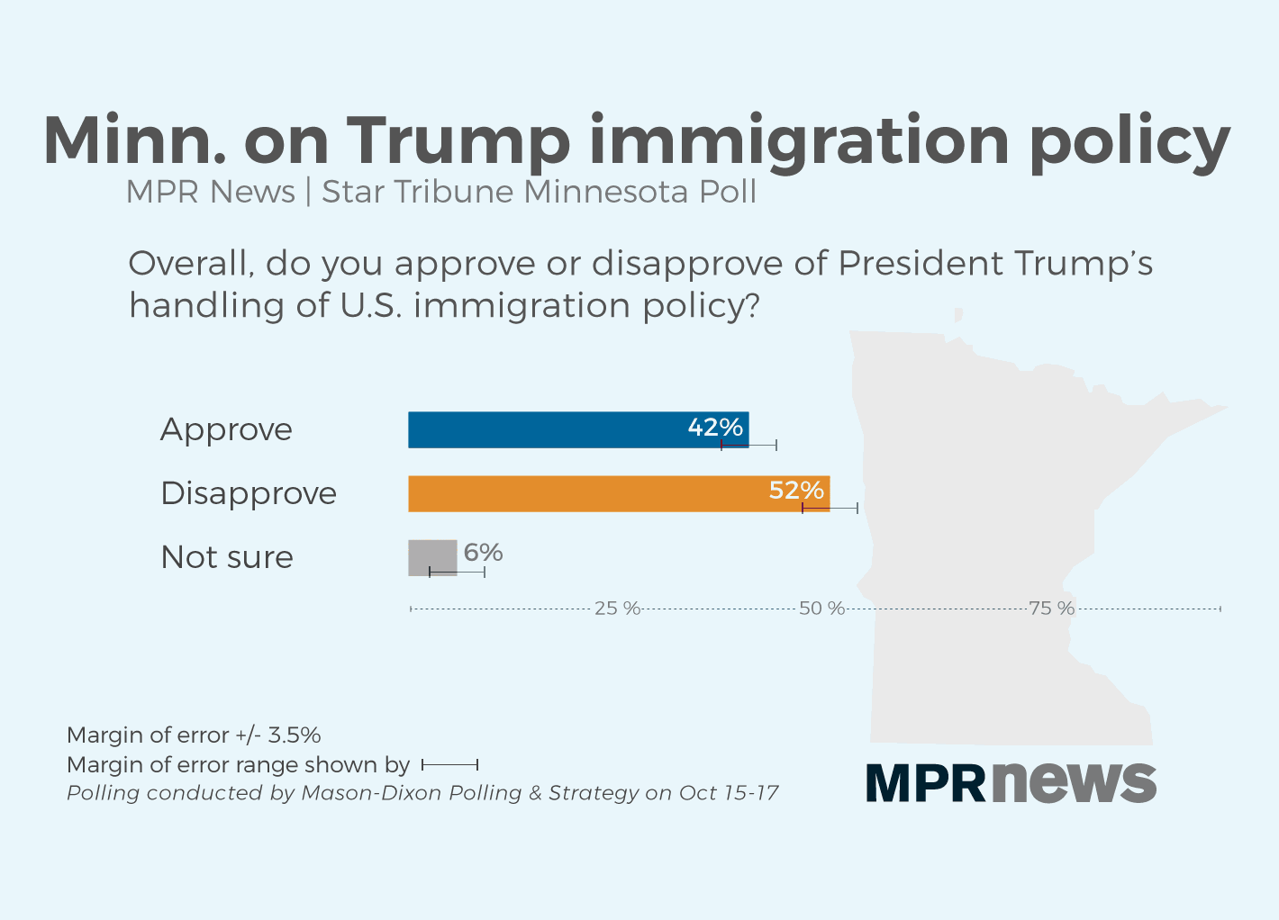 42 percent approve of how President Trump is handling immigration policy.