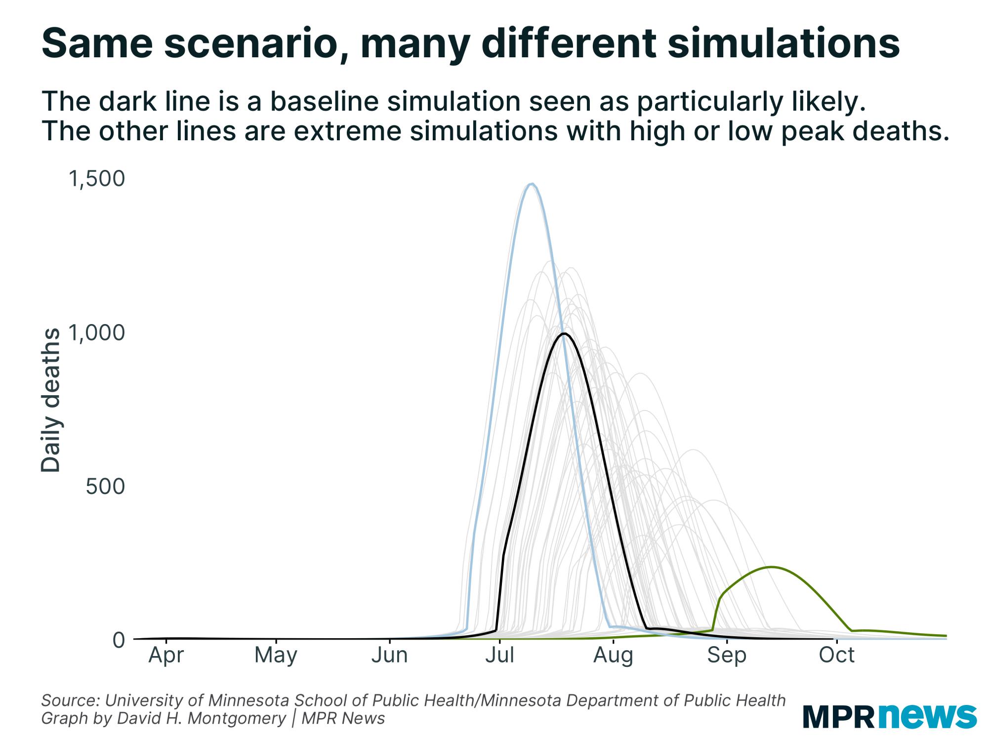 Three different simulations from Minnesota's COVID-19 model