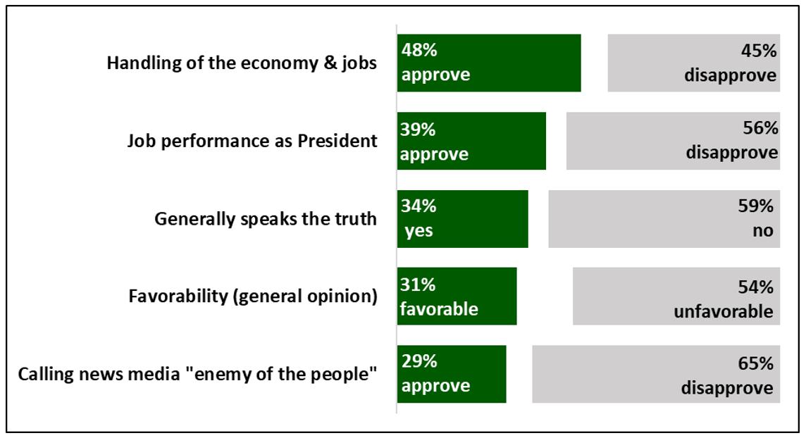 trump graph mn poll