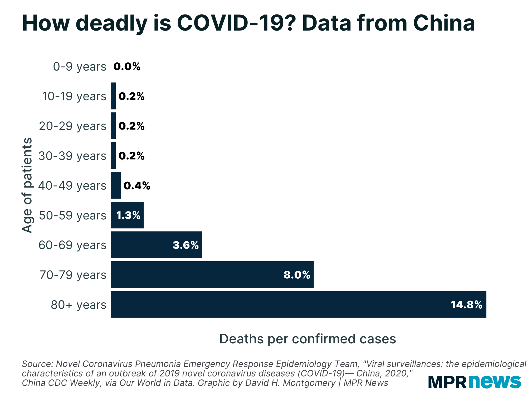 How deadly is COVID-19?