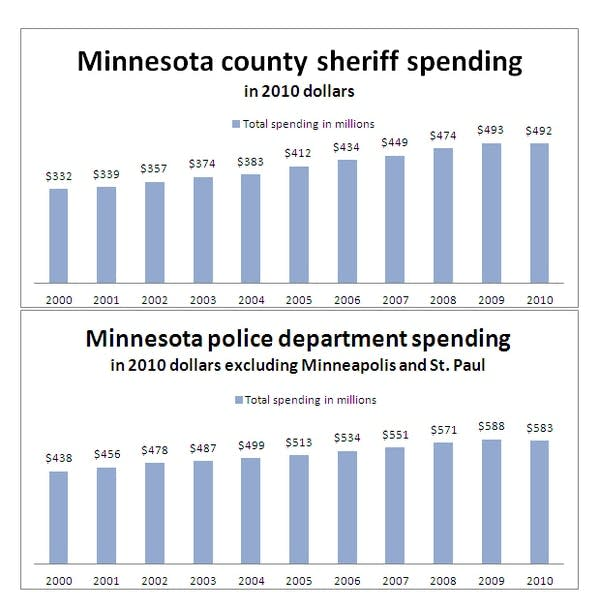 Sheriff and police spending 2000 - 2010