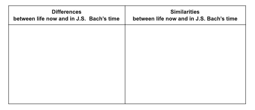 Bach chart