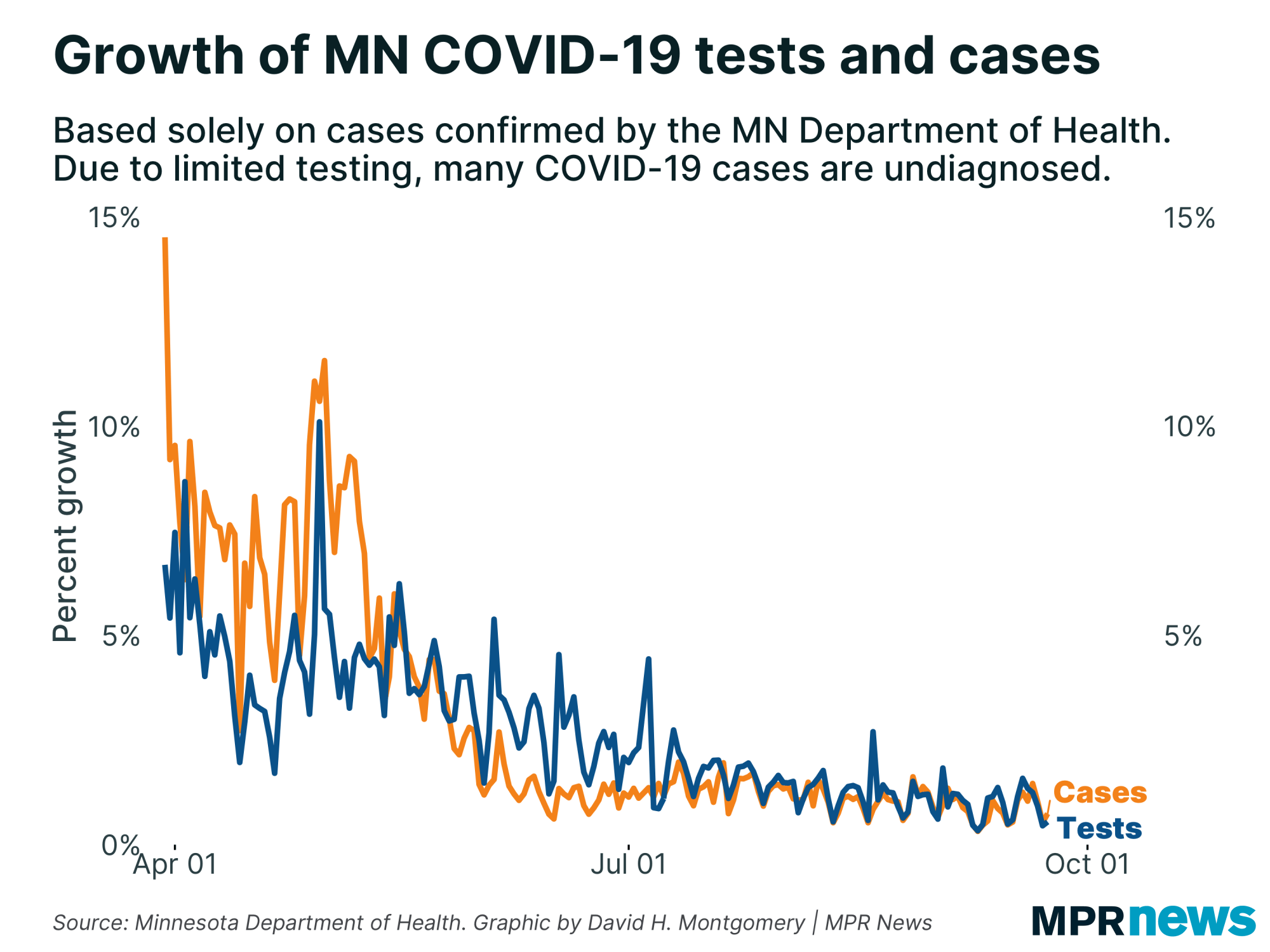 Growth of COVID-19 tests and positive cases in Minnesota.