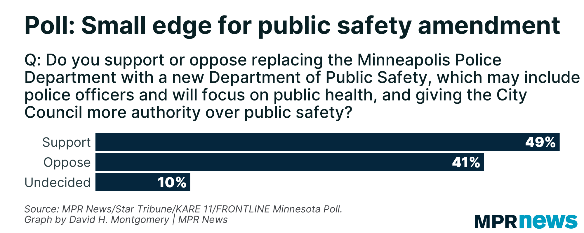 Graph of support for Minneapolis' public safety amendment