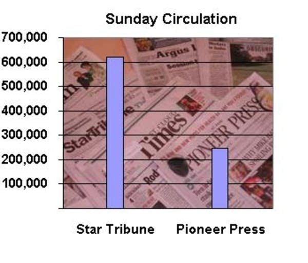 Sunday circulation