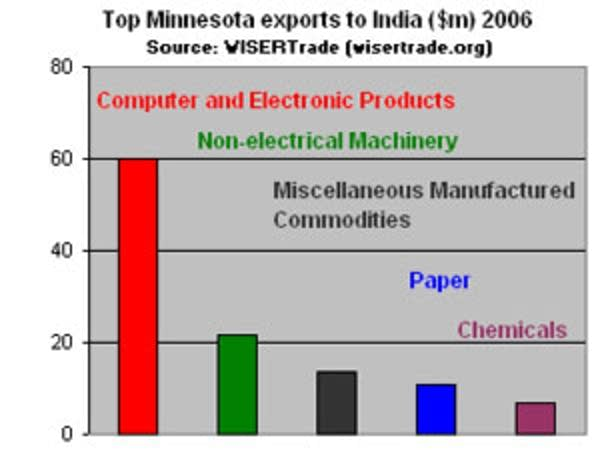 MN exports to India
