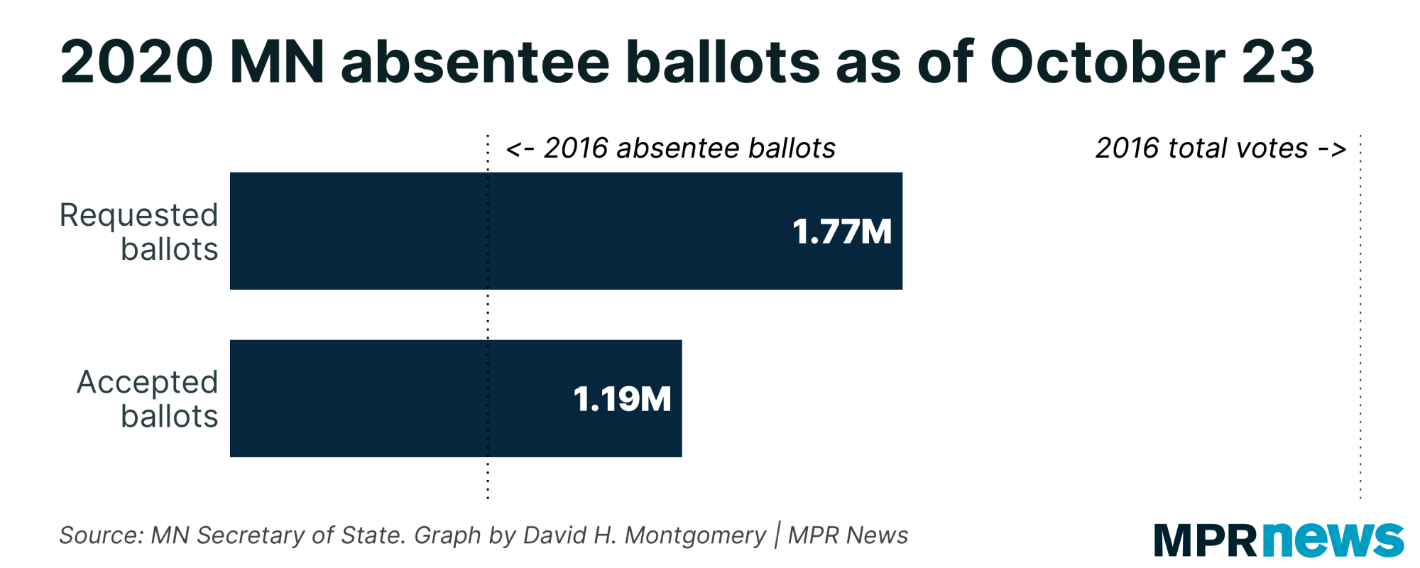 Absentee ballots requested and accepted as of Oct. 23