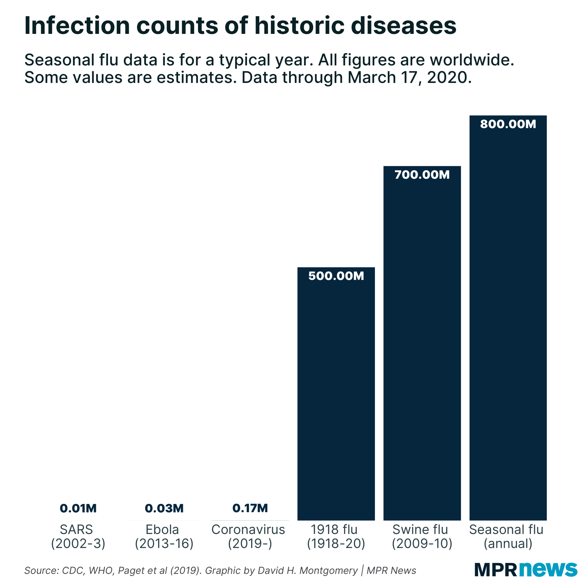 Infection counts of historic diseases