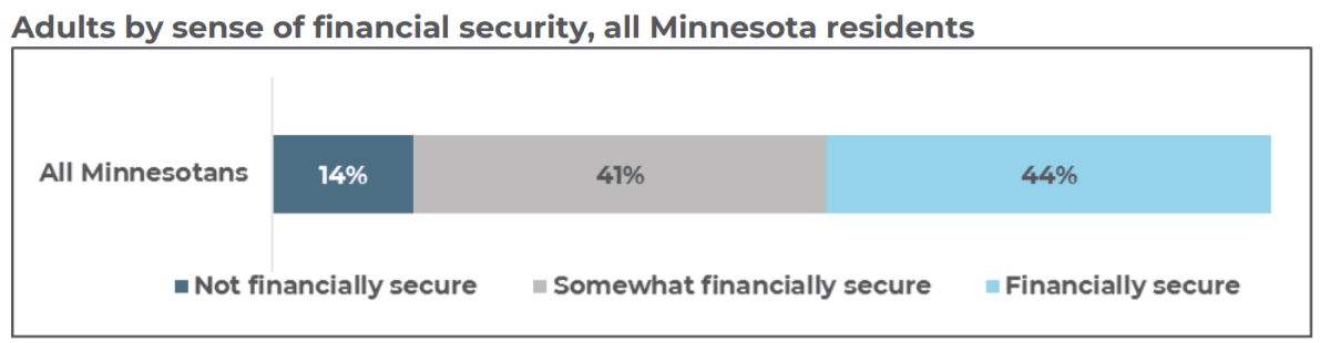 GL financial security graph 2