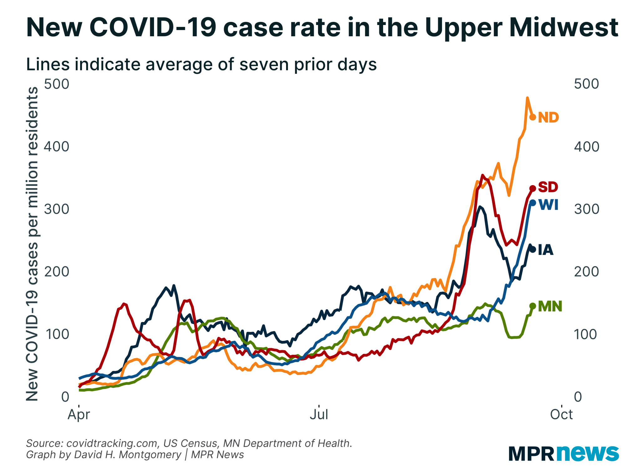 New COVID-19 cases per capita in the Upper Midwest