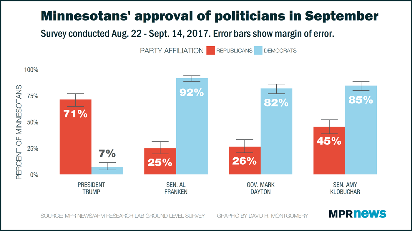 MPR Ground Level: Minnesotans' approval of politicians in Sept. by party