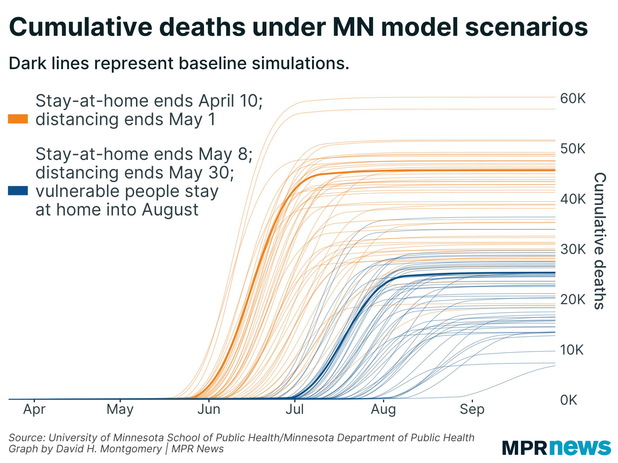 Cumulative deaths under Minnesota's COVID-19 model simulations