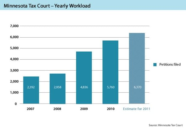 Yearly workload of the Minnesota Tax Court