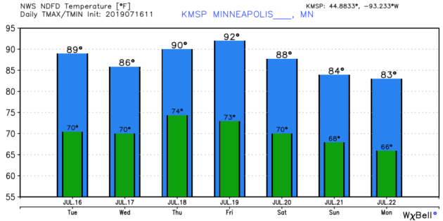 Daily temperatures in Minneapolis area