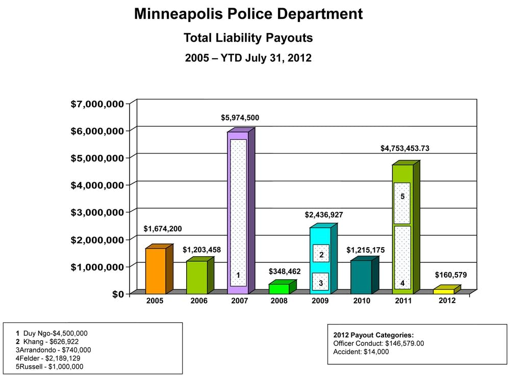 Minneapolis Police Dept. liability payouts