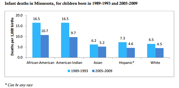 Infant deaths in Minnesota