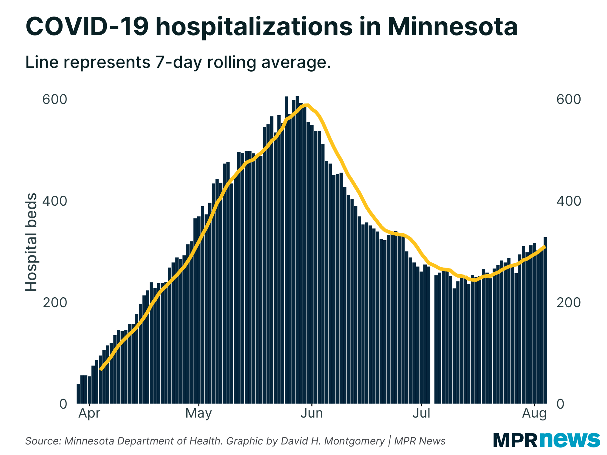 Current COVID-19 hospitalizations in Minnesota