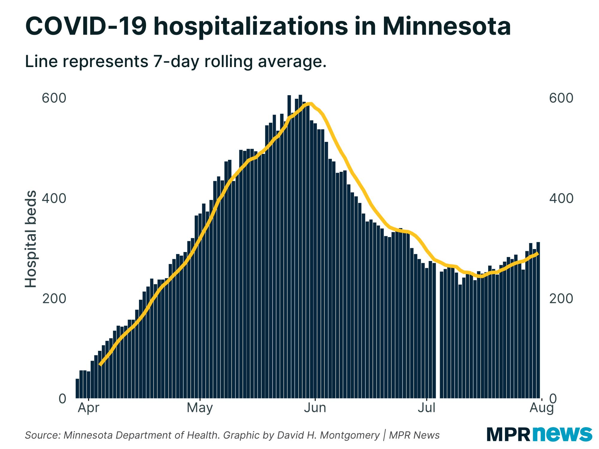 Current COVID-19 hospitalizations in Minnesota