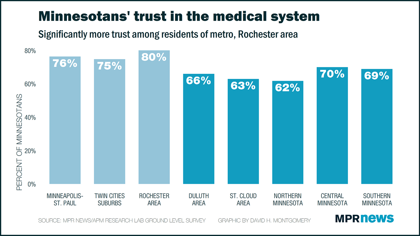 Trust in medical system