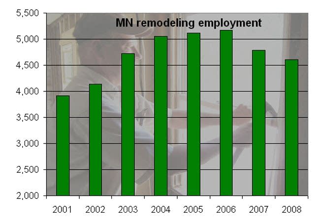 Remodeling employment
