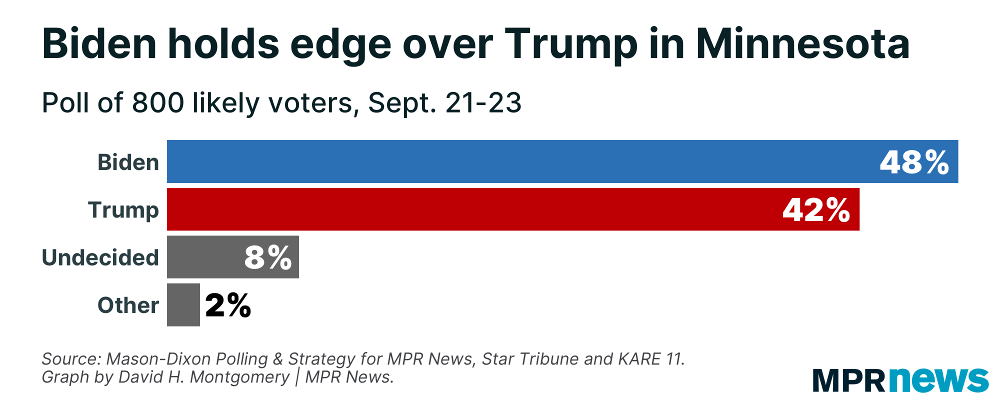 48% of likely Minnesota voters back Biden, vs. 42% for Trump