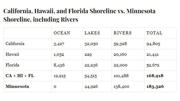 Data table by Chris Finke