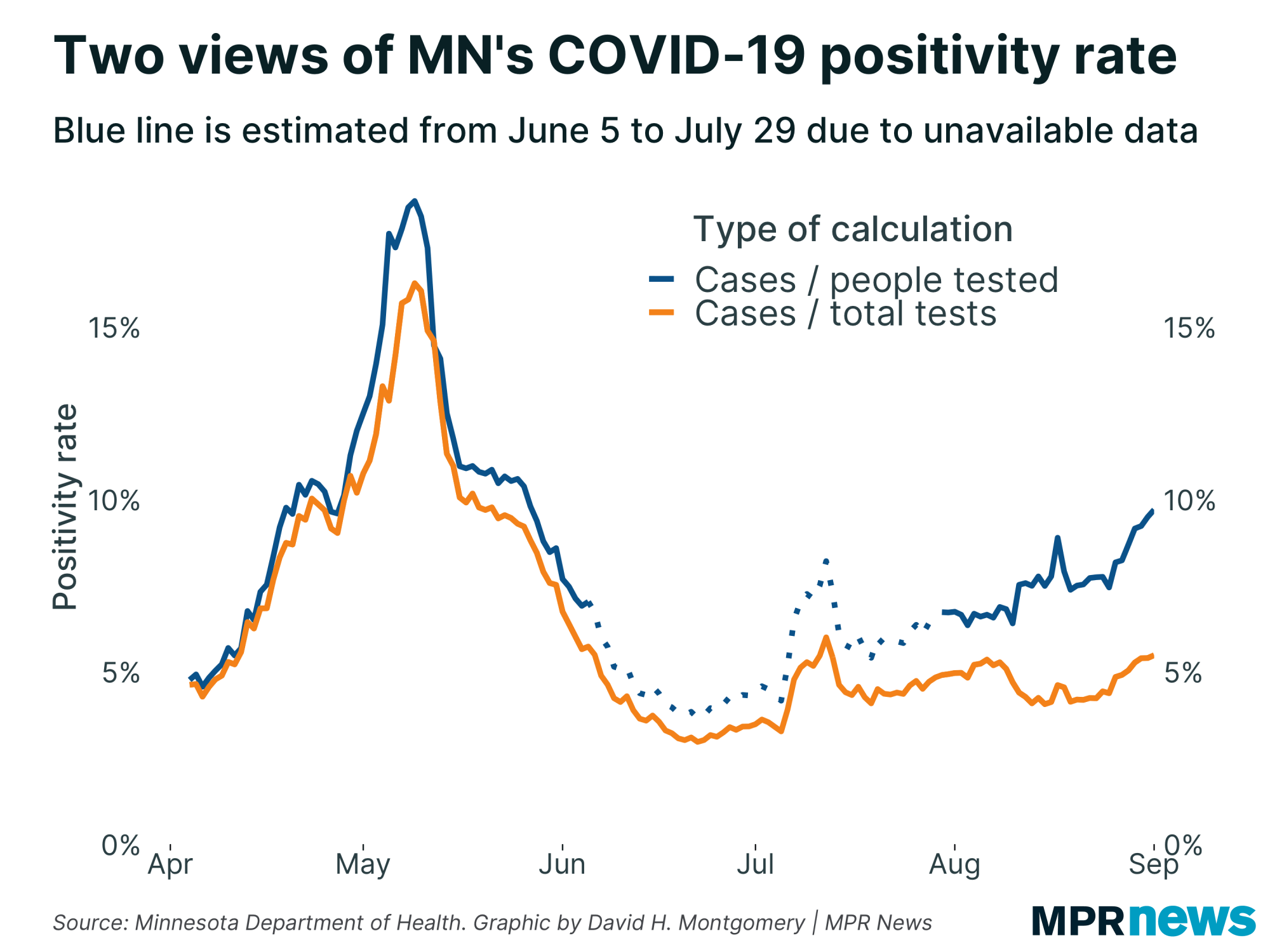 Two ways of calculating Minnesota's COVID-19 positive test rate