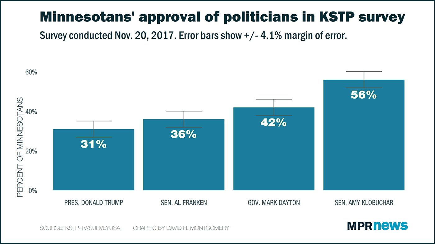 KSTP survey: Minn. approval of policitians