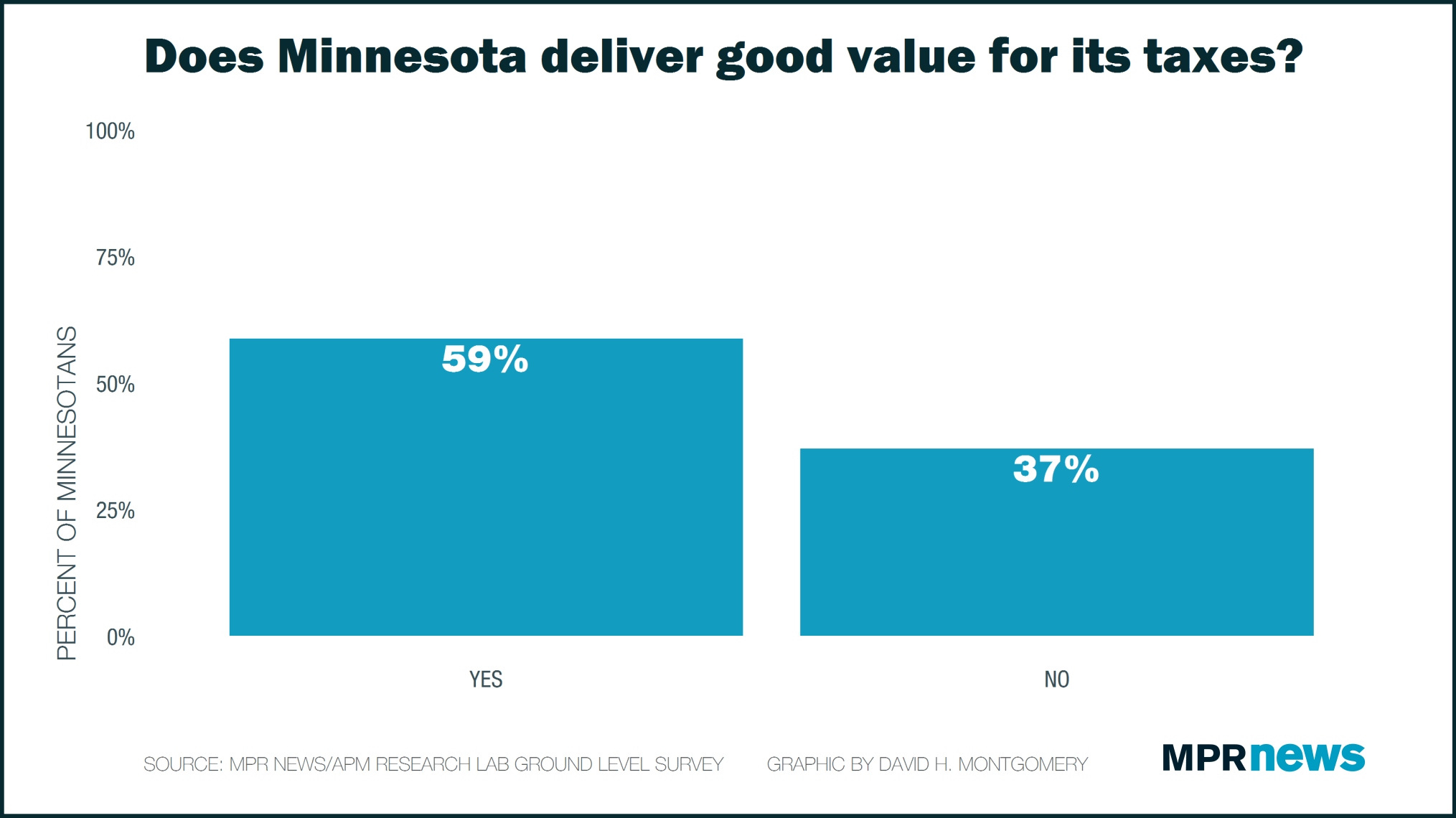 Does Minnesota deliver good value for its taxes?