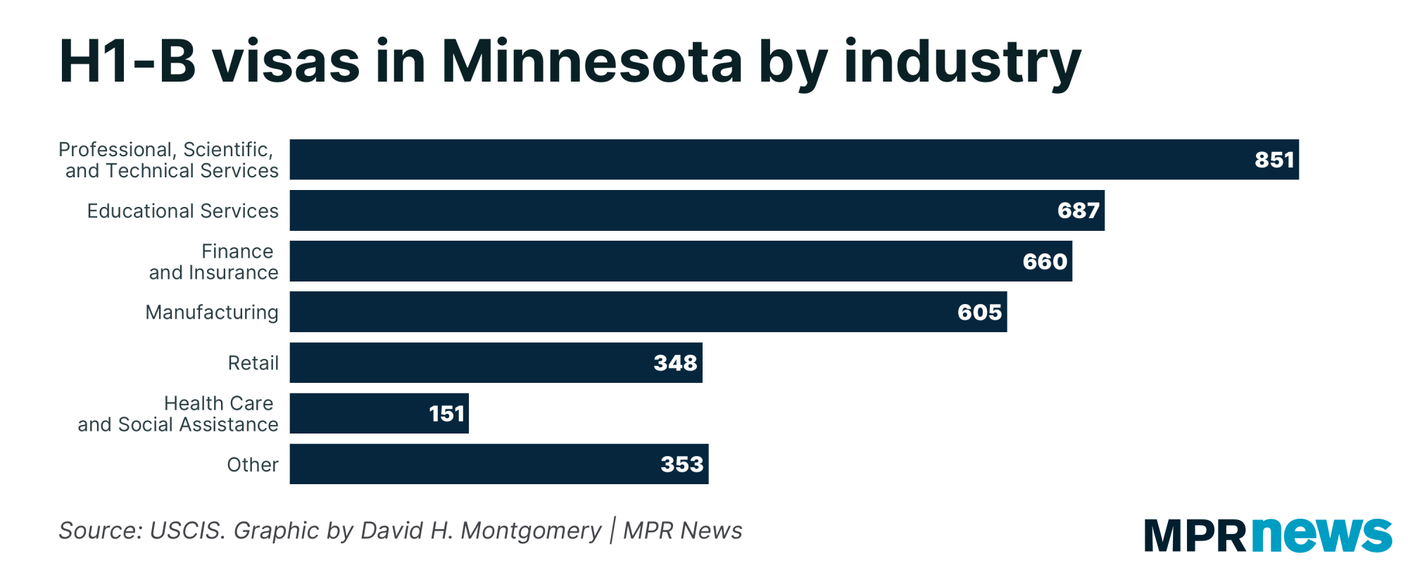 H1-B visas in Minnesota by industry.