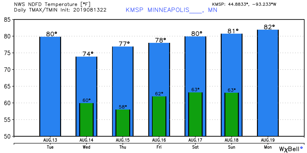 NOAA temperature forecast for Minneapolis via Weather Bell